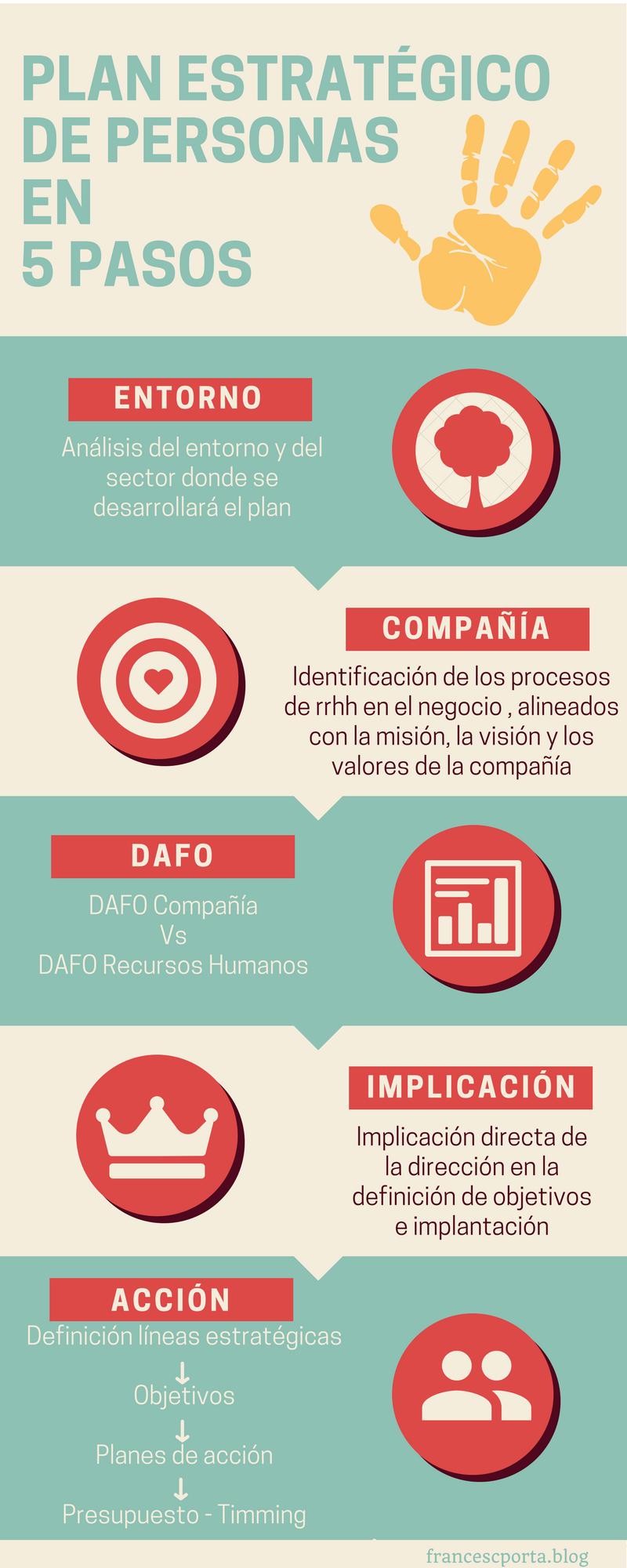 5 PAS0S PARA UN PLAN ESTRATEGICO DE PERSONAS (1).png